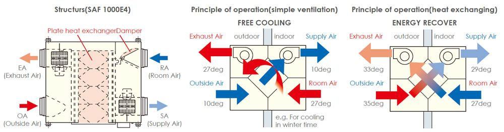 SAF250E4 ventilation unit operating cycle